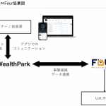 WealthPark、英国Four Percent Property Ltd.との協業開始