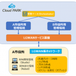 Cloud PARKとRPAソフトウェア「UiPath」が連携 「自治体向けRPA配信サービス」の早期検証申込みを10月から受付開始