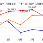 『Monthly Game Trend Ratings Plus』第97号(2019年11月号)