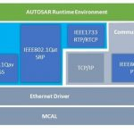 Excelfore Ethernet network protocol stacksがSiemens Capital VSTARで利用可能